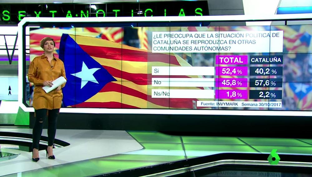 Barómetro sobre la preocupación ante una posible reproducción en otras CCAA de la situación en Cataluña