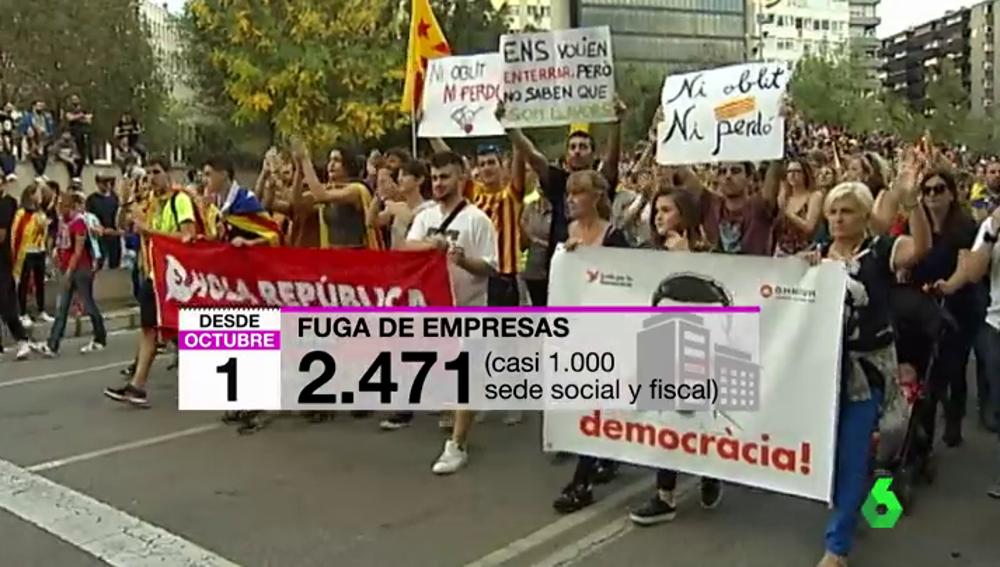 Ya son 2.471 empresas las que han sacado su sede social de Cataluña desde el 1 de octubre