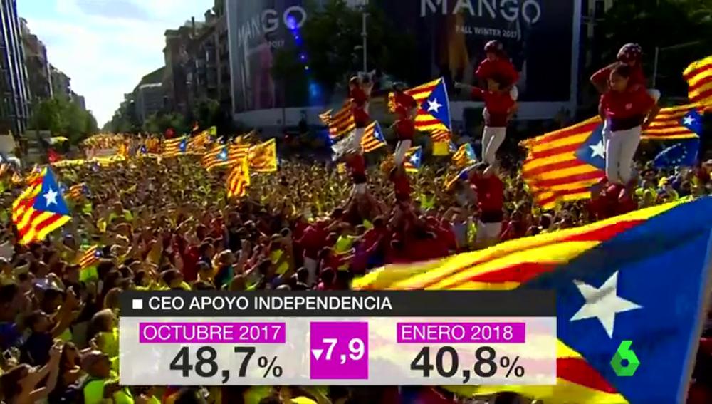 Respaldo a la independencia de Cataluña