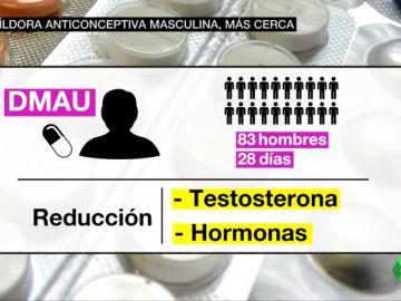 anticonceptivo hombres PARA NOTIS