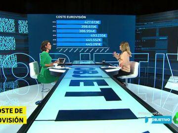 El coste de Eurovisión