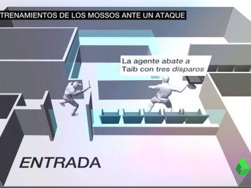 La regla de Tueller: la técnica que utilizó la mossa para defenderse del atacante de la Comisaría de Cornellà