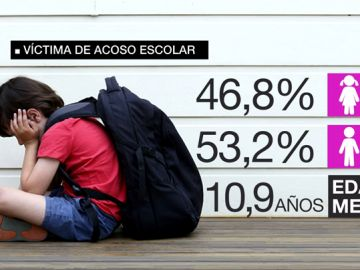 Datos de acoso escolar en España