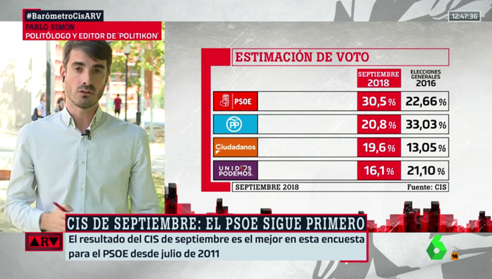 Pablo Simón, politólogo y editor de 'Politikon'