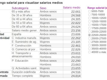 Media de los salarios en España según sector, contrato y características sociales