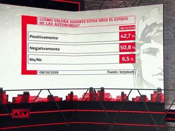 """Barómetro de laSexta: """"Un 52,3% de los encuestados cree que no está en riesgo la unidad de España"""""""