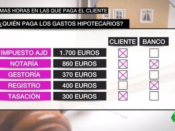Consejos y recomendaciones para el hipotecado: así tienes que actuar ahora que la banca pagará el impuesto de las hipotecas