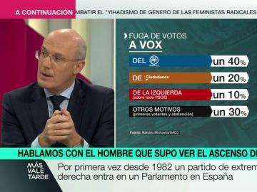 """Narciso Michavila analiza los resultados de Vox en Andalucía: """"Han conectado con los varones que se sienten atascados por la defensa del feminismo"""""""