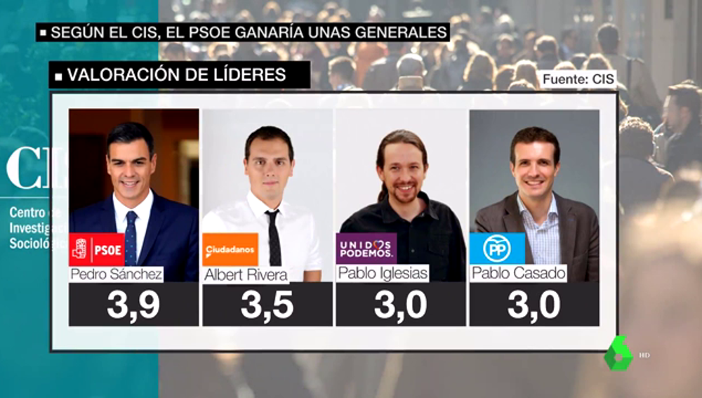 El CIS suspende a los políticos: Sánchez roza el 4, Rivera baja medio punto e Iglesias y Casado se instalan en el 3