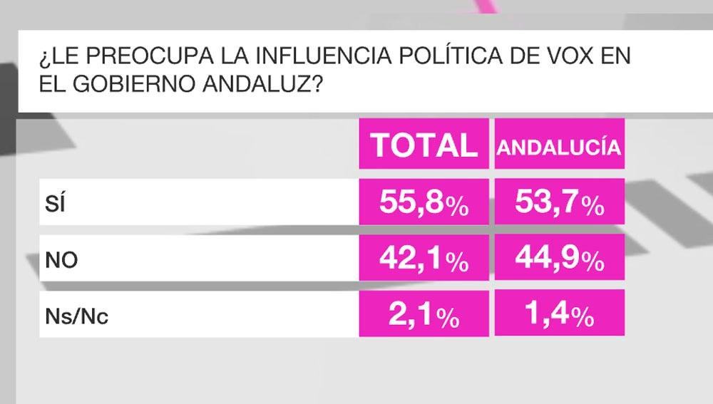 Imagen del  Barómetro de laSexta sobre el Gobierno en Andalucía