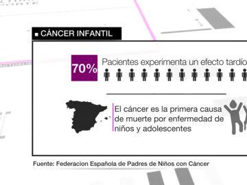 Los supervivientes del cáncer infantil exigen un protocolo de seguimiento que no caduque a los cinco años