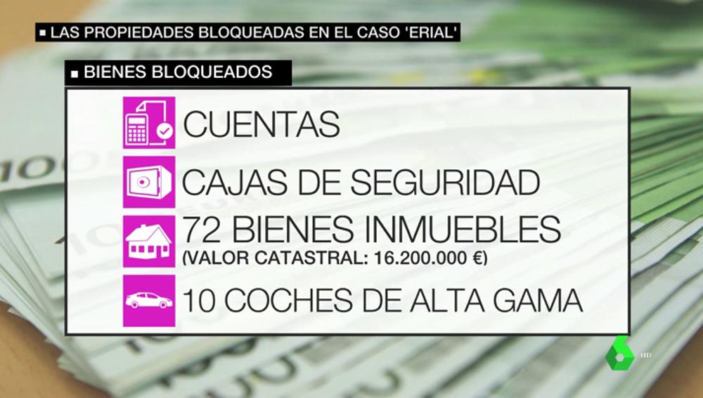 Los bienes bloqueados de la 'trama Erial': cuentas, cajas de seguridad, 72 bienes inmuebles o diez coches de alta gama