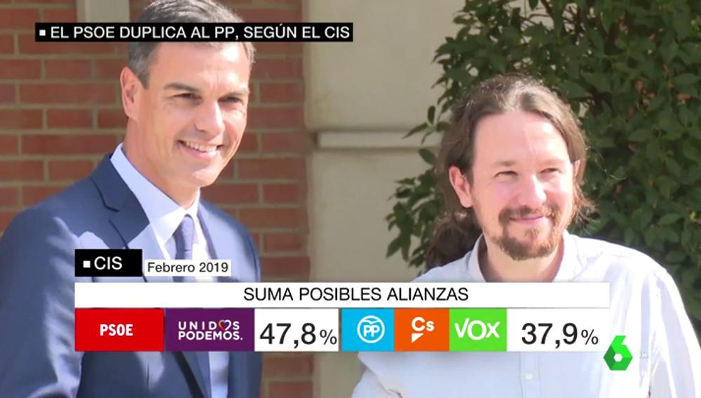 Barómetro del CIS: la izquierda superaría en diez puntos a unos partidos de derechas sin mayoría absoluta