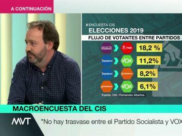 Analizamos el trasvase de votos de un partido a otro: el CIS desmiente que los votantes del PSOE se vayan a Vox