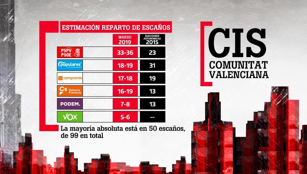 CIS de la Comunitat Valenciana