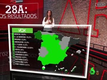 ¿Dónde tiene la fuerza Vox?: así se distribuye su voto por España