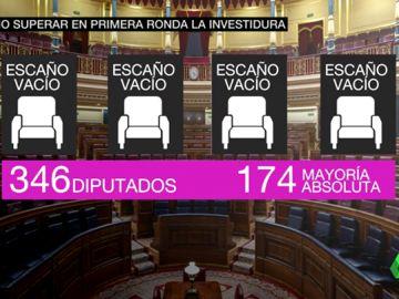 Pedro Sánchez podría superar la investidura en la primera ronda y sin los independentistas