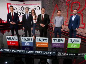Barómetro laSexta: un 82,9% de encuestados votará en las autonómicas al mismo partido que votó en las generales