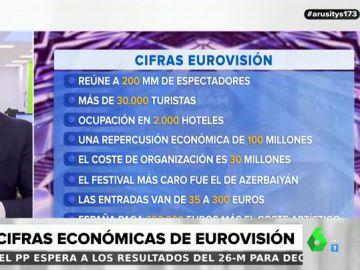 Las cifras económicas que deja Eurovisión: reúne a 30.000 turistas y deja en la ciudad organizadora 100 millones de euros