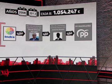 El entramado del PP de Madrid para inyectar las donaciones ilegales