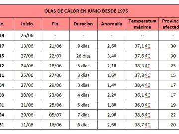 Tabla de olas de calor en junio desde 1975