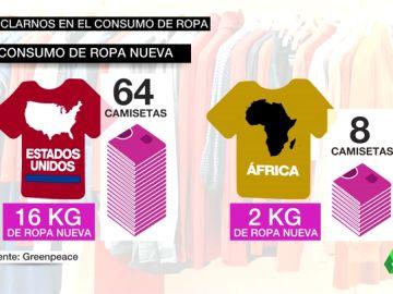 La industria textil, una de las más contaminantes del mundo: ¿debemos frenar el consumo de ropa?