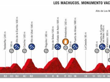 El perfil de la etapa 13 de la Vuelta a España 2019