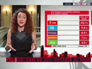 """Aina Vidal (En Comú Podem): """"Estamos llevando a los españoles a un nivel de absoluto aburrimiento y cansancio"""""""