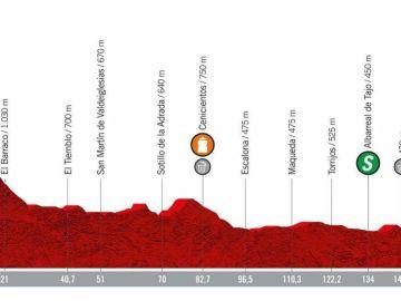 El perfil de la etapa 19 de la Vuelta a España 2019