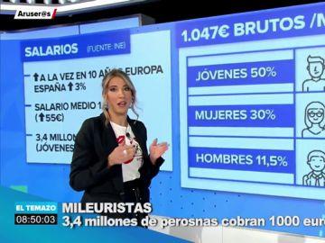 ¿Quiénes son los mileuristas? 3,4 millones de personas cobran 1.000 euros