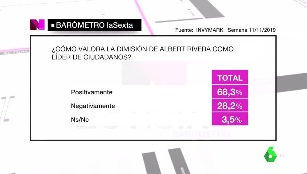Barómetro laSexta sobre Albert Rivera y Ciudadanos