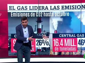 Las emisiones de CO2 asociadas al ciclo combinado superan a las del carbón por primera vez en la historia