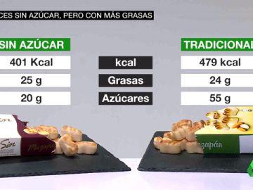 ¿Dulces sin azúcar? Que no te engañen: suelen tener más grasas y más calorías que los normales