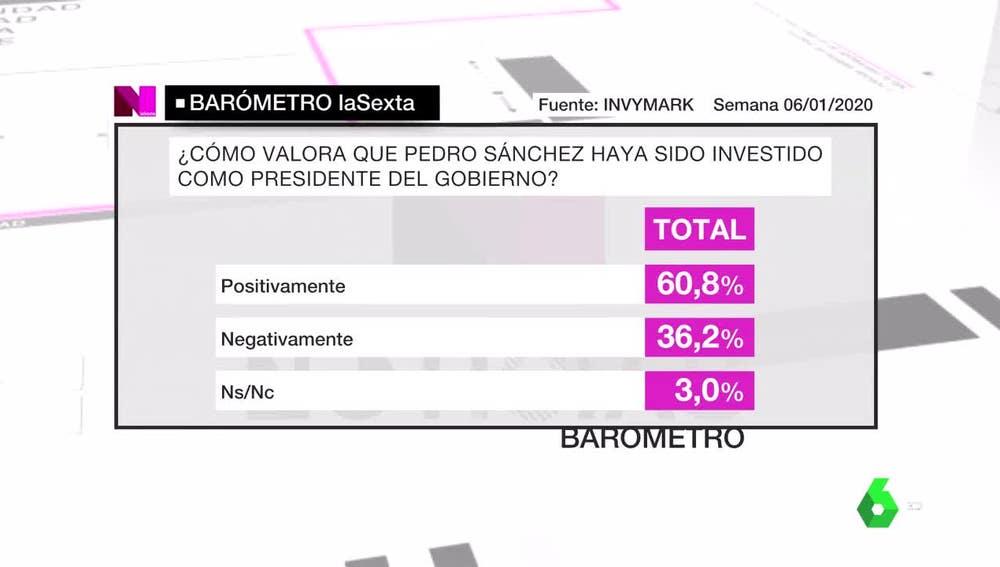 Imagen del barómetro de laSexta sobre Sánchez
