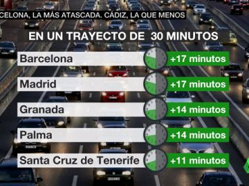 Ránking de atascos en España