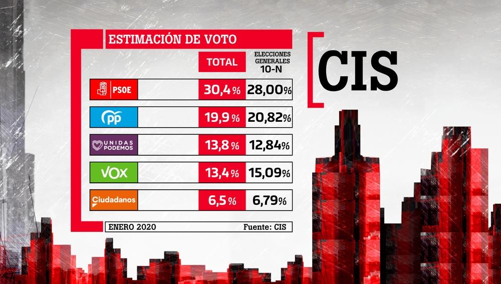 Barómetro del CIS: el PSOE sube en intención de voto respecto al 10-N