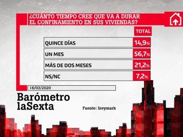 Barómetro laSexta