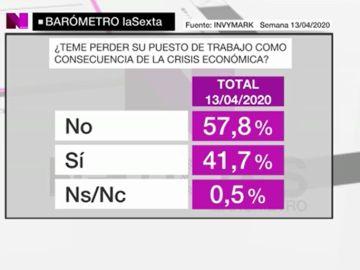 Barómetro de laSexta (25/04/2020) sobre la crisis del coronavirus