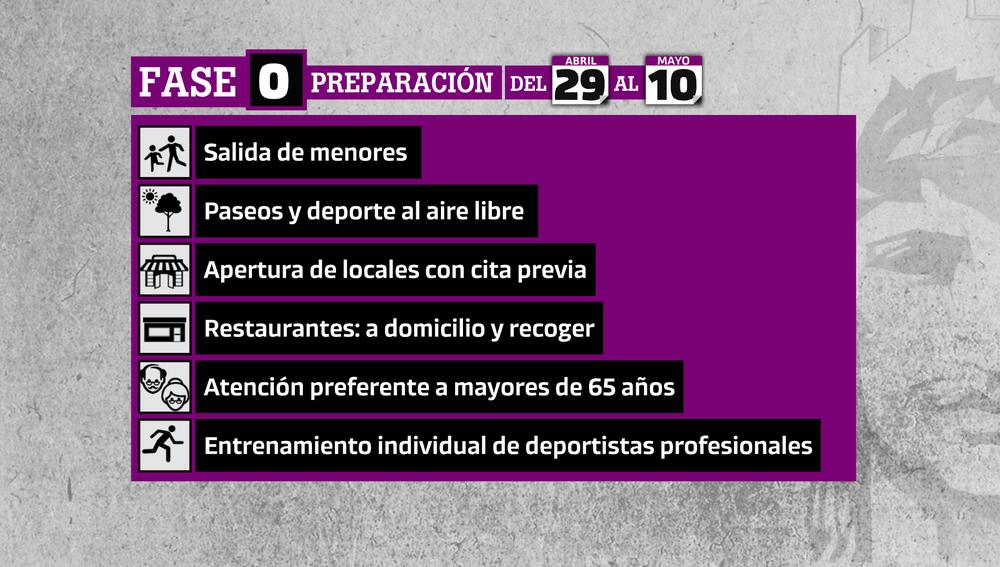 Fase 0 de la desescalada en España