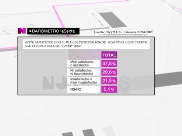 Barómetro de laSexta sobre el plan de desescalada del Gobierno