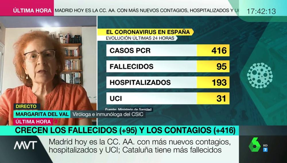 """La viróloga Margarita del Val avisa: """"Tenemos la mitad de casos activos que cuando estábamos en el pico, hay mucho virus suelto"""""""