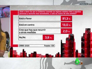 El 81,3% de los españoles está a favor del Ingreso Mínimo Vital, según el CIS