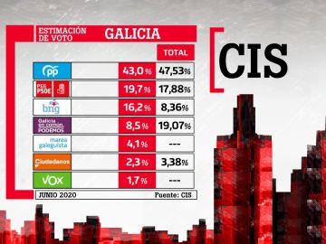 Feijóo repetiría mayoría absoluta y Ciudadanos y Vox se quedarían sin escaños, según el CIS