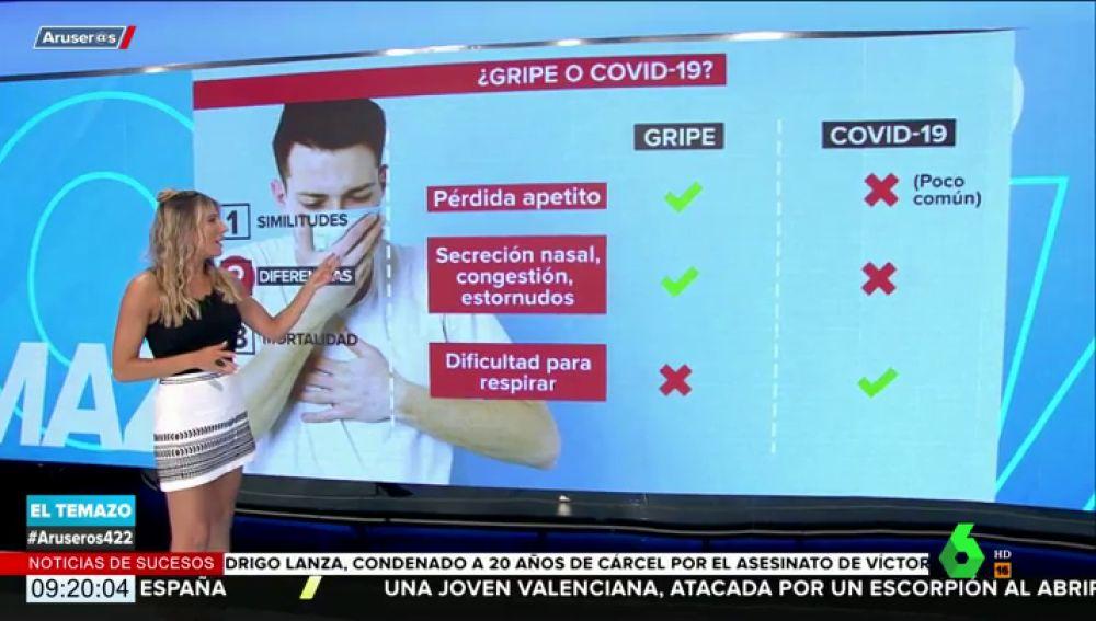 ¿Cómo distinguir la gripe del coronavirus?: estas son las tres claves fundamentales