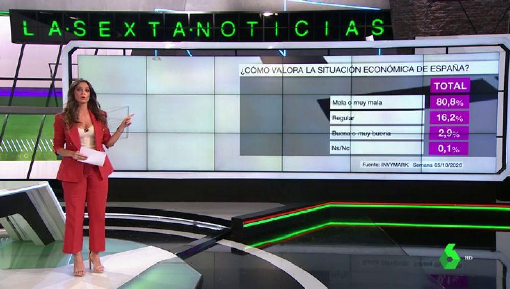 Barómetro laSexta   Más de un 80% de los encuestados ven mala la situación económica de España