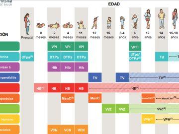 Imagen del calendario de vacunación de 2020
