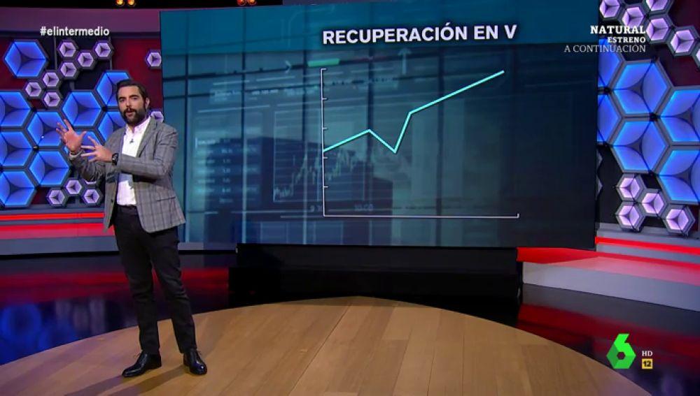 """Dani Mateo 'desvela' la """"única"""" predicción posible sobre cómo será la recuperación económica tras la pandemia"""