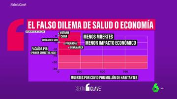 El gráfico que demuestra por qué es falso que haya que decidir entre salud y economía