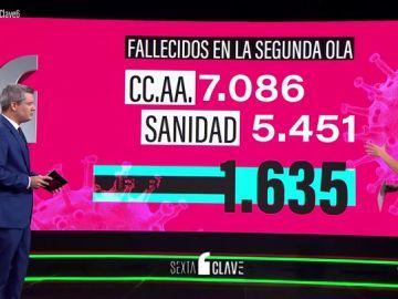 ¿Cuántas personas han fallecido en la segunda ola de COVID-19 en España?: los motivos de la diferencia de cifras