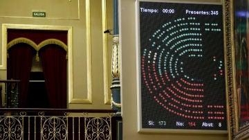 ¿A qué hora se vota la moción de censura de Vox?
